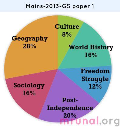 Education system in turkey essay upsc